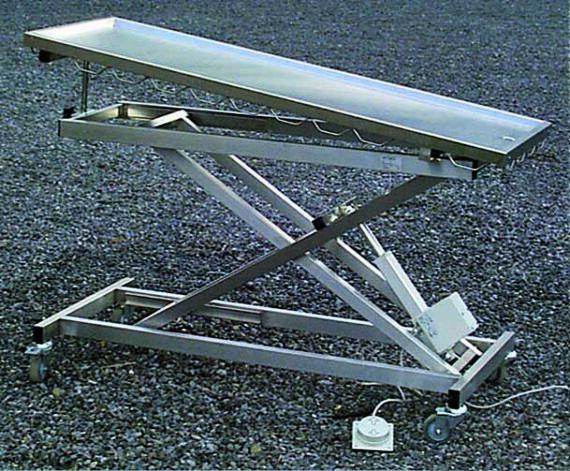 table gperim